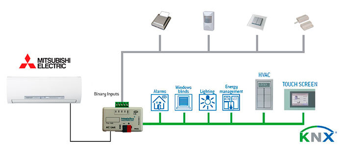 Controlling Mitsubishi Ac Systems With Intesis Knx
