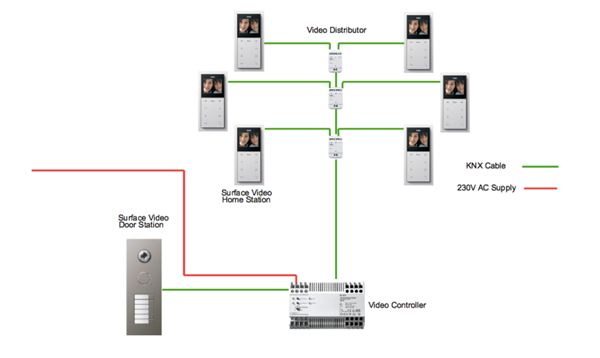 A Guide To The Wiring Topology And Basic Components You Will Need Dcs Diagram These Units Have 1 Bus Input 3 Outputs Are Connected Directly Video Home Station Or Used Link Multiple Distributors