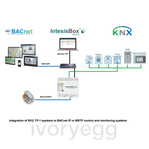 BACnet / IP & MSTP Server to KNX (3000 points)