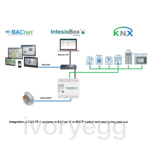 BACnet / IP & MSTP Server to KNX (250 points)